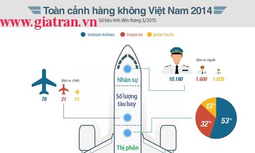 thi phan hang khong 2015 giatran.vn